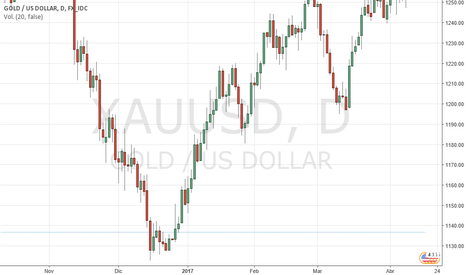 XAUUSD: El ORO se aleja de máximos de 5 meses 1.297$, por MARCO DA COSTA