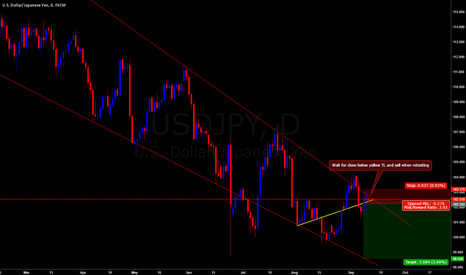 USDJPY: USDJPY SHORT LONG TERM