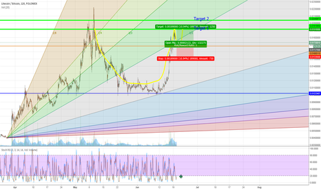 LTCBTC: LTCBTC Cup and Handle Forming