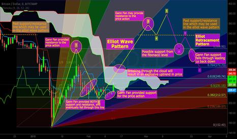 BTCUSD: Bitcoin Movement based on Numerous Potential Factors
