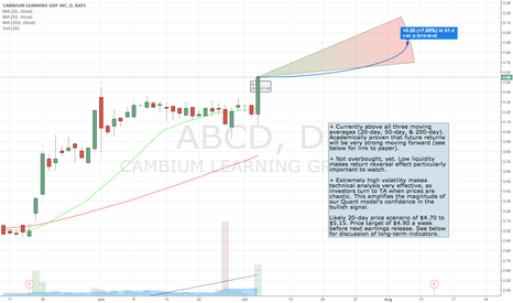 ABCD: 20-day Technical Upside in ABCD