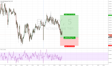EURJPY: Trading idea for today's London