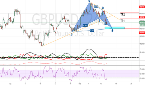 GBPUSD: Bullish Bat H4