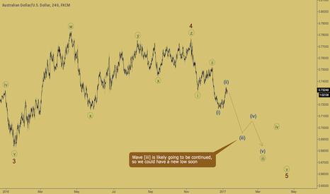AUDUSD: AUDUSD - extension in wave [iii]