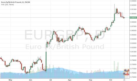 EURGBP: El EURO busca consolidarse ante la LIBRA. Trader MARCO DA COSTA