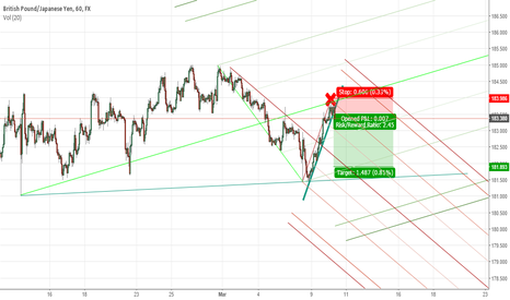 GBPJPY: GBPJPY: Median Line Rejected / Short Here