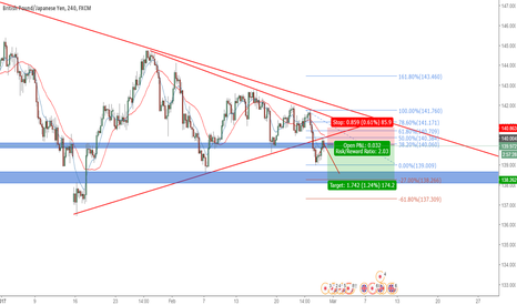 GBPJPY: GBPJPY TO THE DOWNSIDE