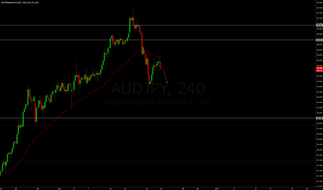 AUDJPY: AUDJPY Short opportunity to recent lows
