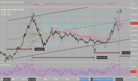 XGY0: align wave count with RSI, bull market almost finish
