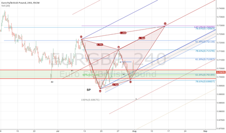 EURGBP: $EURGBP Bullish ABC for Bearish Butterfly