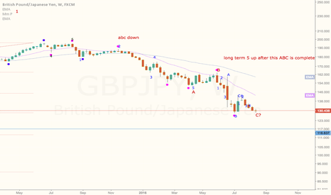 GBPJPY: Are we done with this GBPJPY down trend?