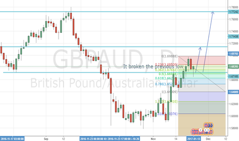 GBPAUD: Its time to buy GBPAUD again