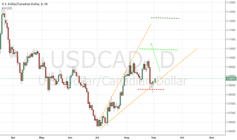 USDCAD: USDCAD Movment Up