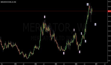 MERCATOR: Mercator: Buy set up