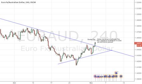 EURAUD: EURAUD - Bulls are in control !
