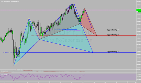 EURJPY: How to be 3 Steps Ahead of the Market!