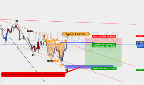 AUDUSD: AUDUSD setup bearish cypher pattern