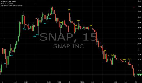 SNAP: Trend-follow signals : SNAP (15min)