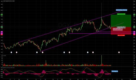 DGX: DGX long showing potential.
