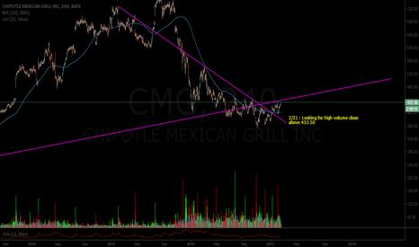 CMG: $CMG Super burrito turnaround