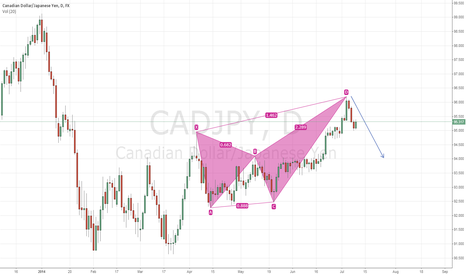 CADJPY: It`s a Crab pattern?