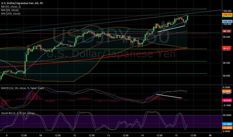 USDJPY: $USDJPY weakening strength in 1H chart. SL 100.5 TP 100.0