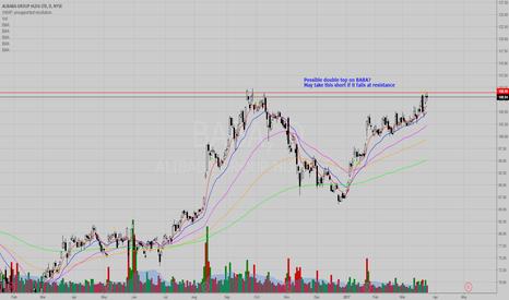 BABA: BABA swing trade (Short)