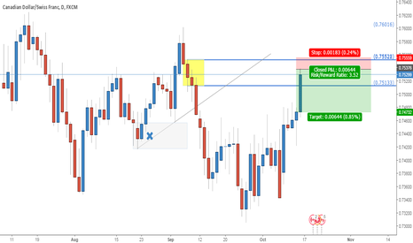 CADCHF: Short setup on CAD/SWISS at supply zone