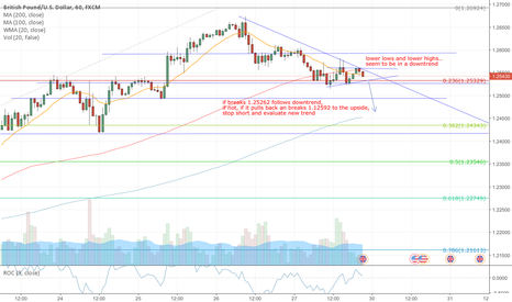 GBPUSD: Possible short on GBPUSD