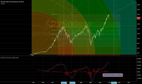 SPX500: SPX500 Monthly