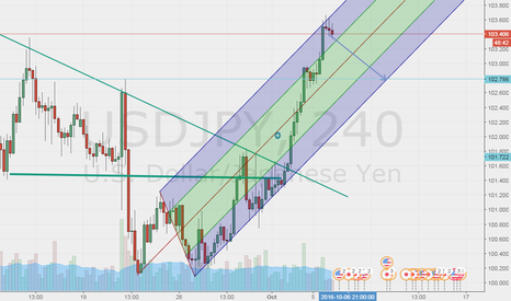 USDJPY: I think is long but it needs a correction