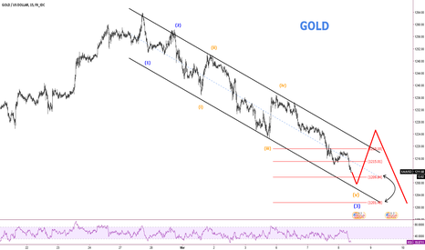 XAUUSD: Gold Nice Impulse