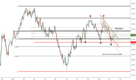 AUDUSD: Neutral ZONE clearly DIVIDED in halves