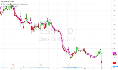 ESSX: ESSX Overreaction book value/share > current price
