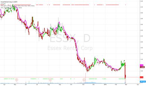 ESSX: ESSX Overreaction book value/share > current price