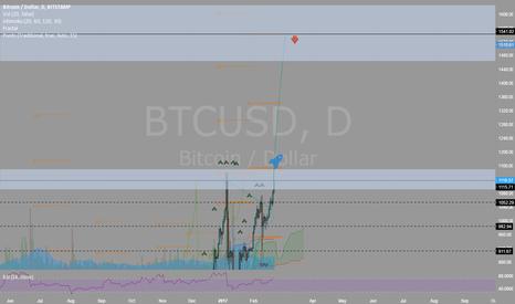 BTCUSD: Pump Up before ETF deadline