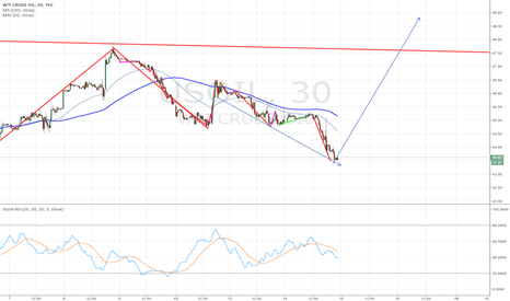 USOIL: oil turn around
