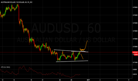 AUDUSD: quick update on aud/usd