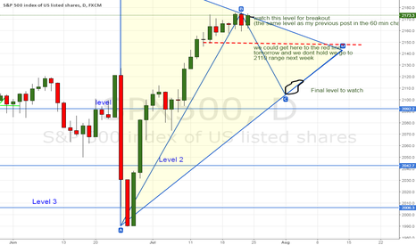 SPX500: SPX500 areas to watch (continuation of the previous post)