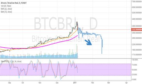 BTCBRL: Bit Coin pra Janeiro 2017