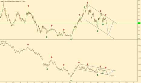 GDXJ: Junior Gold Miners correlation with CADUSD