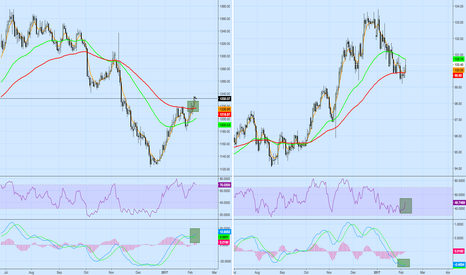XAUUSD: DXY's Effects on Gold