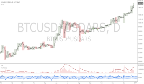 BTCUSD*USDARS: BTCARS: If in Argentina, buy some Bitcoin each month