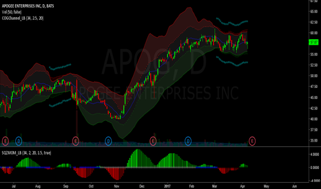 APOG: apog - potential earnings squeeze