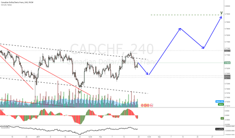 CADCHF: CADCHF projected move to new and adjusted high