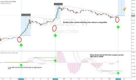 BTCUSD: Pre-bubble indicators.