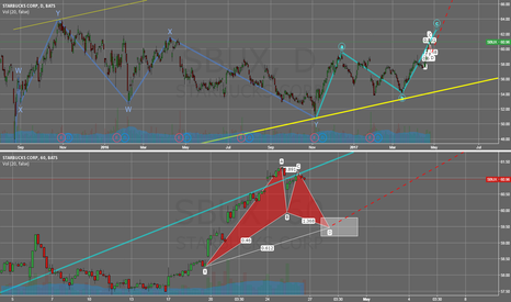 SBUX: Possible LONG with Bearish Cypher confirmation entry point