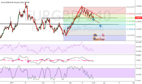 EURGBP: Waiting for breakout the DownTrend