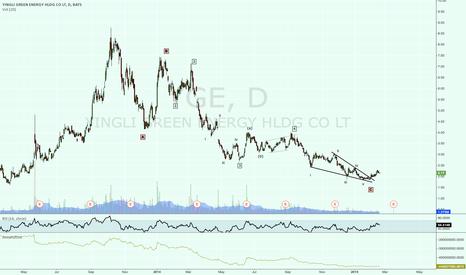 YGE: YGE trend reversal?