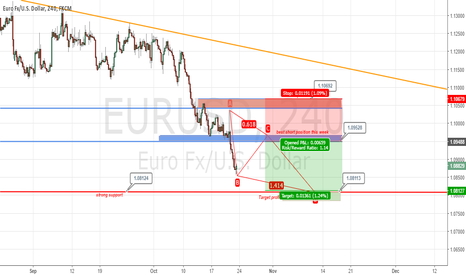 EURUSD: EURUSD October 24 Outlook
